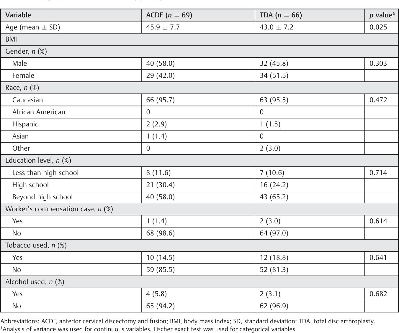 PDF] Single-Level Degenerative Cervical Disc Disease and Driving