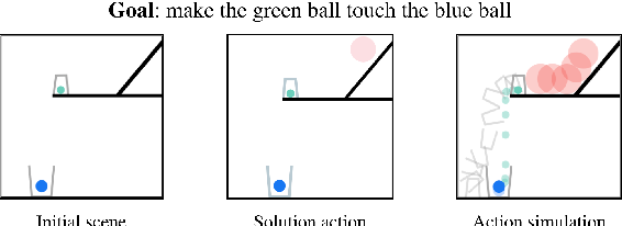 Figure 1 for ESPRIT: Explaining Solutions to Physical Reasoning Tasks