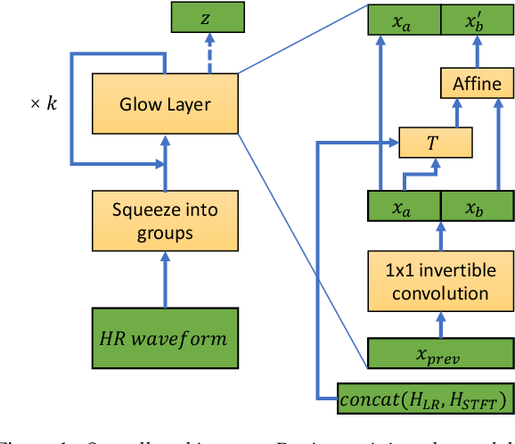 Figure 1 for WSRGlow: A Glow-based Waveform Generative Model for Audio Super-Resolution