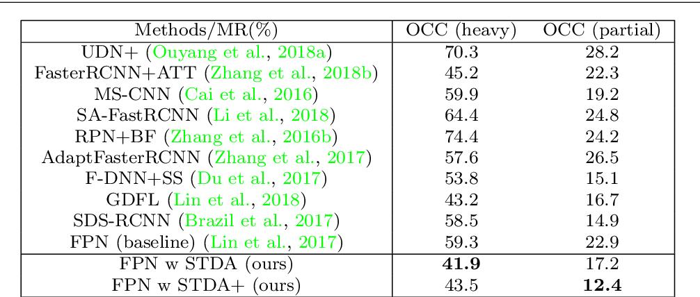 Figure 2 for A Shape Transformation-based Dataset Augmentation Framework for Pedestrian Detection