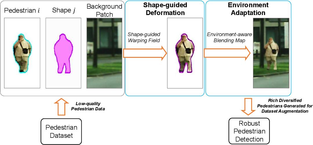Figure 1 for A Shape Transformation-based Dataset Augmentation Framework for Pedestrian Detection