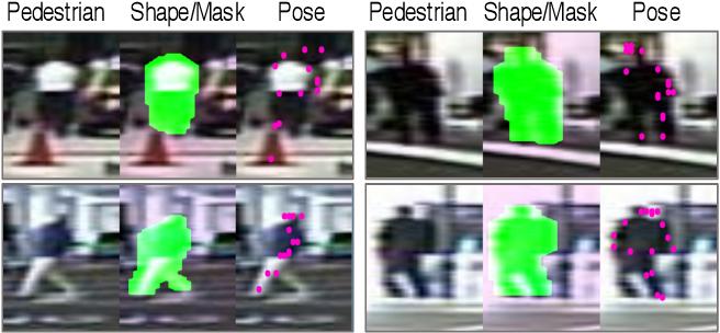 Figure 3 for A Shape Transformation-based Dataset Augmentation Framework for Pedestrian Detection