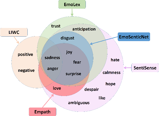 Figure 1 for An Emotional Analysis of False Information in Social Media and News Articles