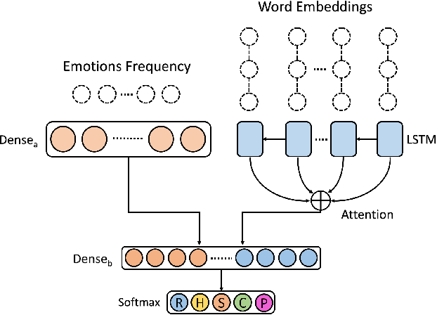 Figure 3 for An Emotional Analysis of False Information in Social Media and News Articles