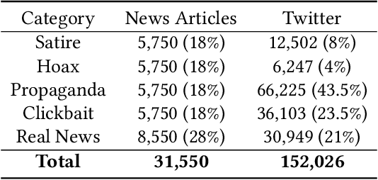 Figure 2 for An Emotional Analysis of False Information in Social Media and News Articles