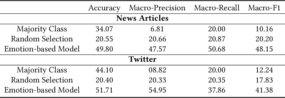 Figure 4 for An Emotional Analysis of False Information in Social Media and News Articles