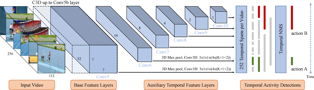 Figure 1 for S3D: Single Shot multi-Span Detector via Fully 3D Convolutional Networks