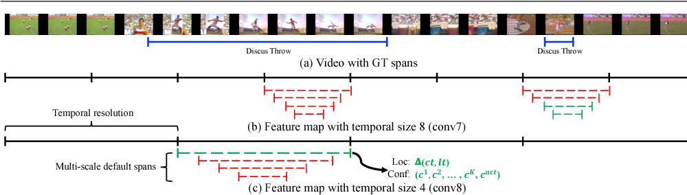 Figure 3 for S3D: Single Shot multi-Span Detector via Fully 3D Convolutional Networks