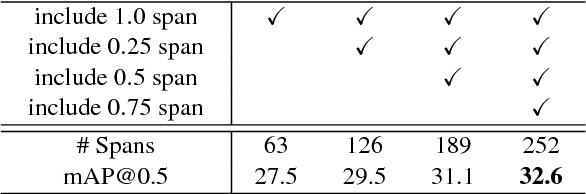 Figure 4 for S3D: Single Shot multi-Span Detector via Fully 3D Convolutional Networks