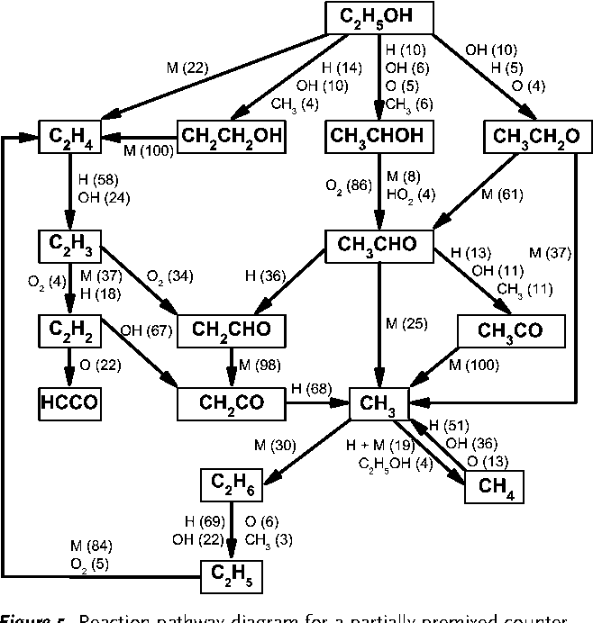 Figure 21 From Biofuel Combustion Chemistry From Ethanol To