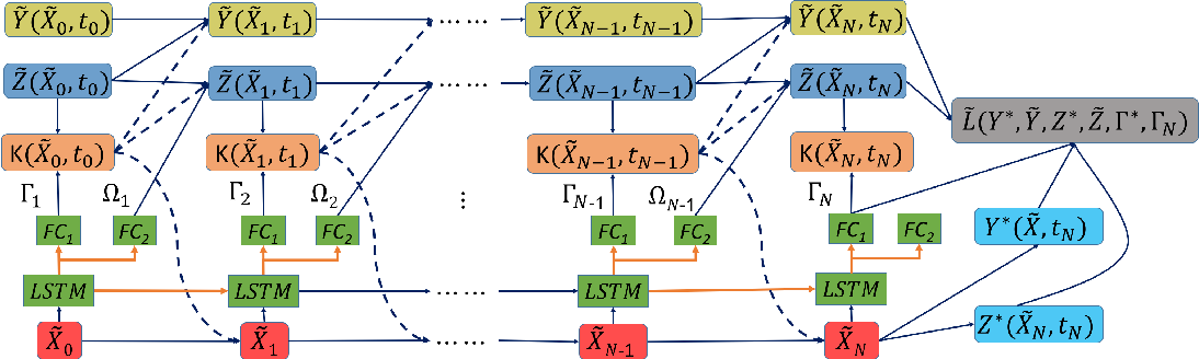 Figure 1 for Deep 2FBSDEs for Systems with Control Multiplicative Noise