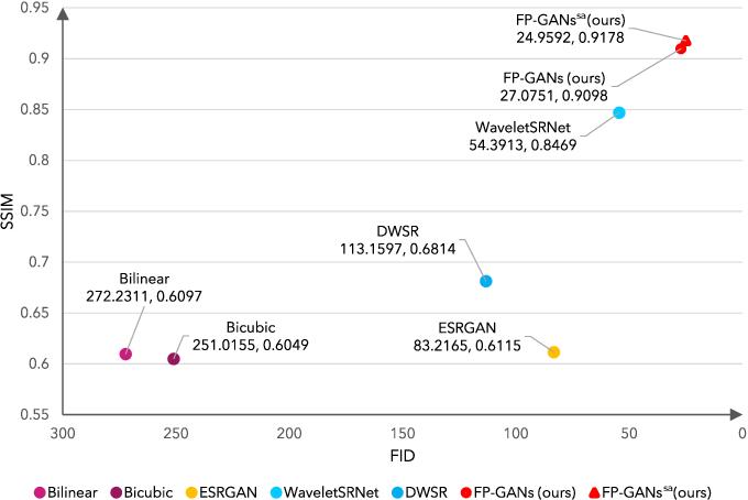 Figure 1 for Fine Perceptive GANs for Brain MR Image Super-Resolution in Wavelet Domain
