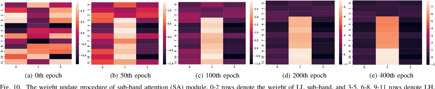 Figure 2 for Fine Perceptive GANs for Brain MR Image Super-Resolution in Wavelet Domain