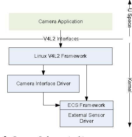 Essential Camera Sensor framwork in embedded system - Semantic Scholar