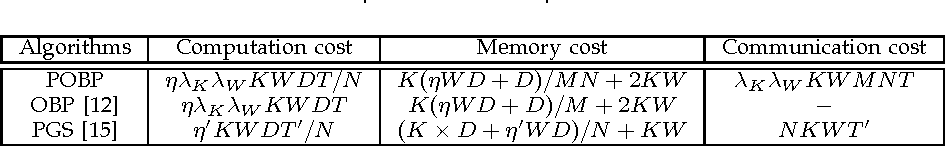 Figure 4 for Towards Big Topic Modeling