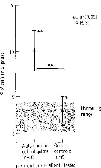 """Figure 2 from The implications of """"thyroid-growth-immunoglobulins ..."""