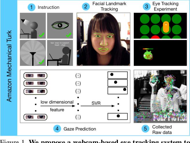 Figure 1 for TurkerGaze: Crowdsourcing Saliency with Webcam based Eye Tracking