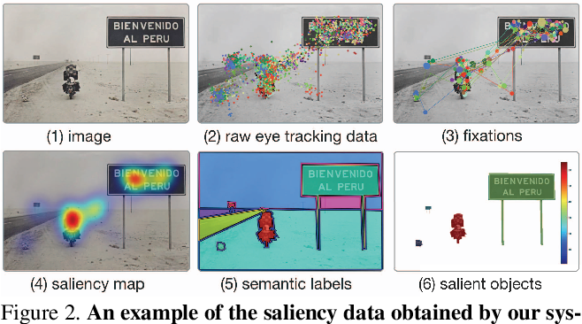 Figure 3 for TurkerGaze: Crowdsourcing Saliency with Webcam based Eye Tracking