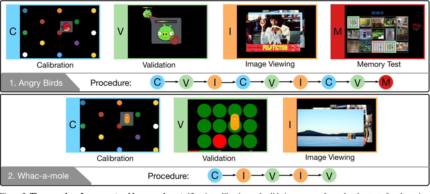 Figure 4 for TurkerGaze: Crowdsourcing Saliency with Webcam based Eye Tracking