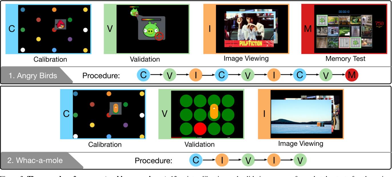 Figure 4 for TurkerGaze: Crowdsourcing Saliency with Webcam based Eye Tracking