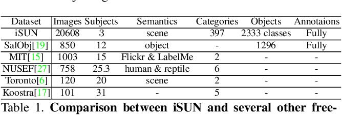 Figure 2 for TurkerGaze: Crowdsourcing Saliency with Webcam based Eye Tracking