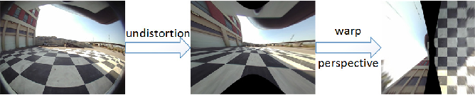 Figure 1 for VH-HFCN based Parking Slot and Lane Markings Segmentation on Panoramic Surround View
