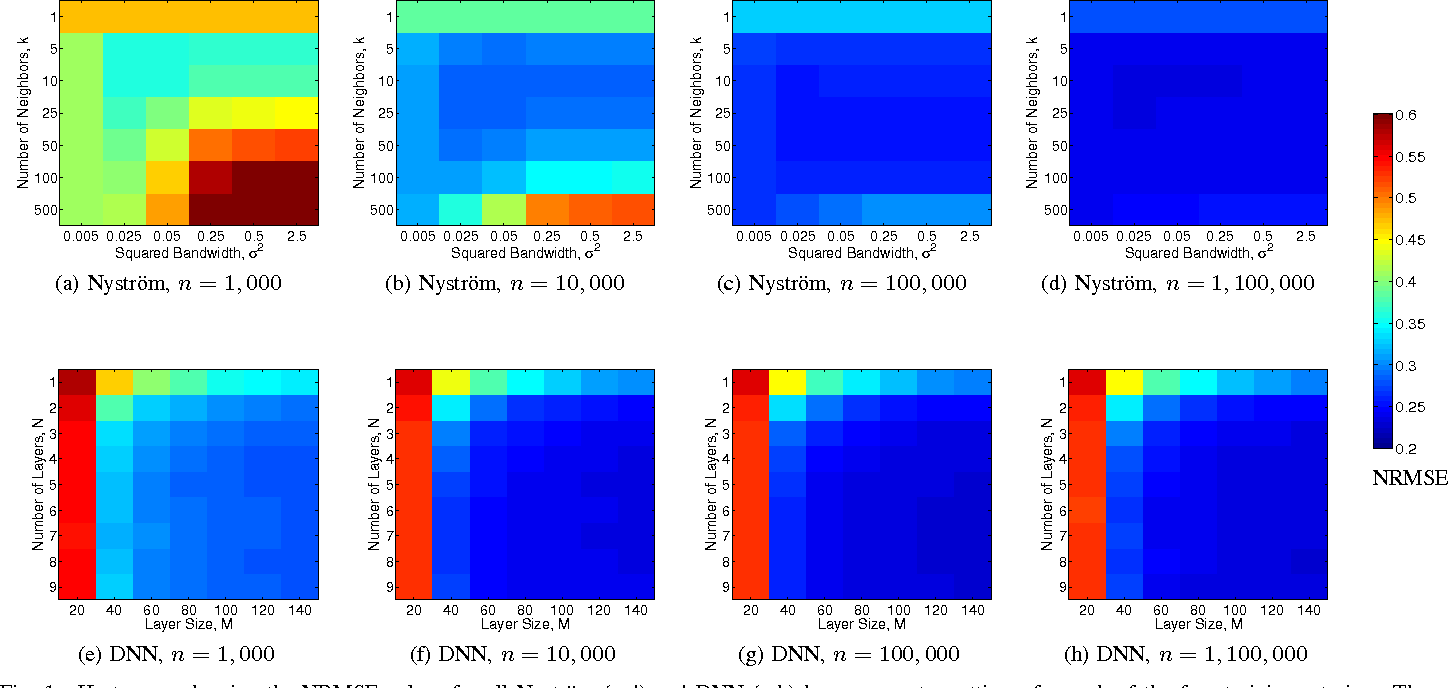 Figure 1 for Scalable Out-of-Sample Extension of Graph Embeddings Using Deep Neural Networks