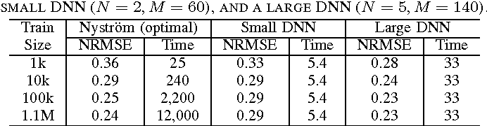Figure 3 for Scalable Out-of-Sample Extension of Graph Embeddings Using Deep Neural Networks