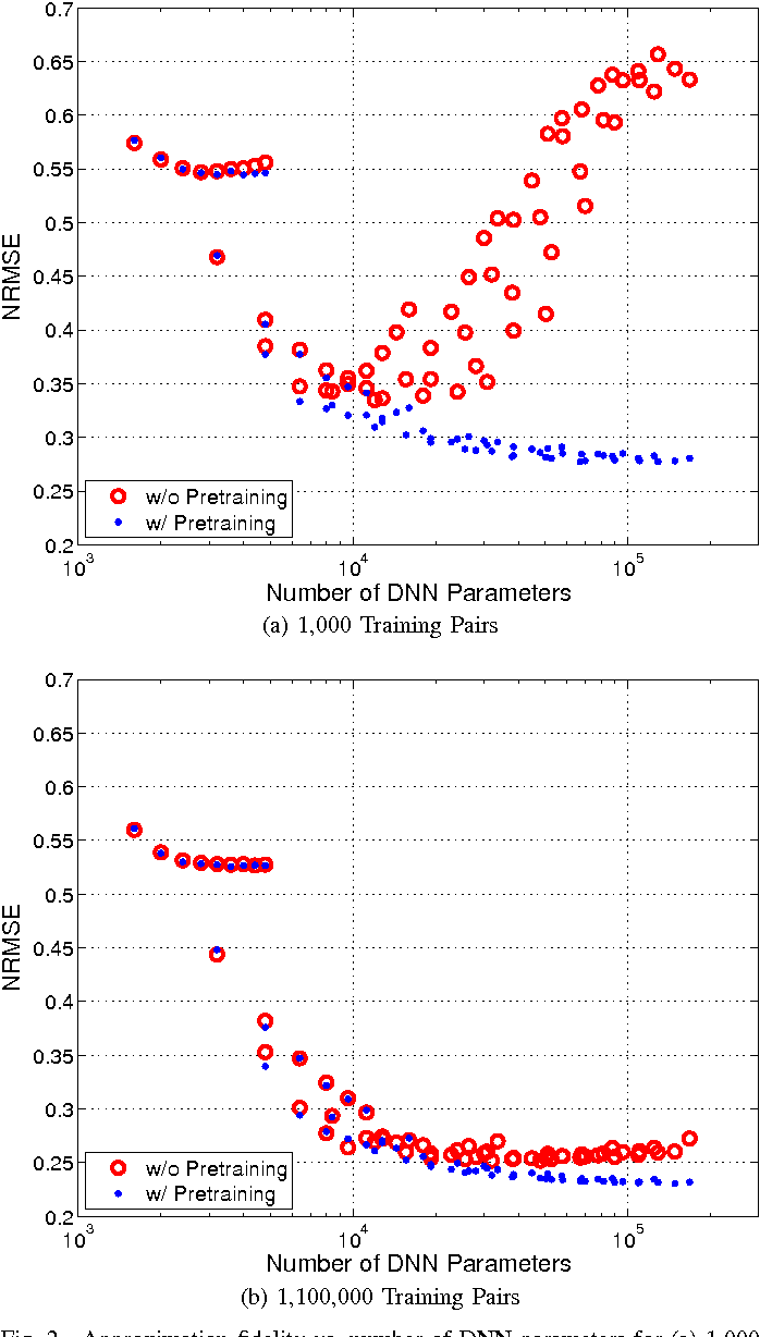 Figure 2 for Scalable Out-of-Sample Extension of Graph Embeddings Using Deep Neural Networks