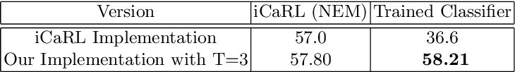 Figure 2 for Revisiting Distillation and Incremental Classifier Learning