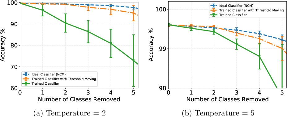 Figure 4 for Revisiting Distillation and Incremental Classifier Learning