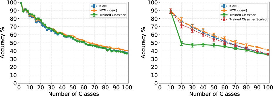 Figure 3 for Revisiting Distillation and Incremental Classifier Learning