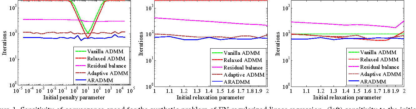 Figure 2 for Adaptive Relaxed ADMM: Convergence Theory and Practical Implementation