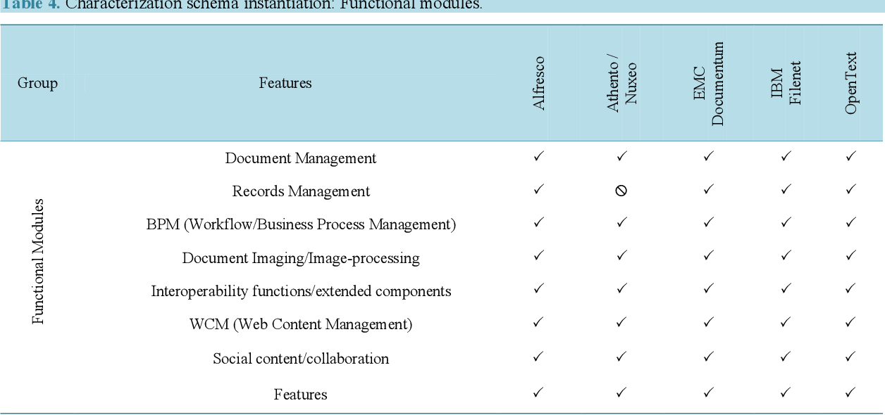 PDF] Evaluating Enterprise Content Management Tools in a Real
