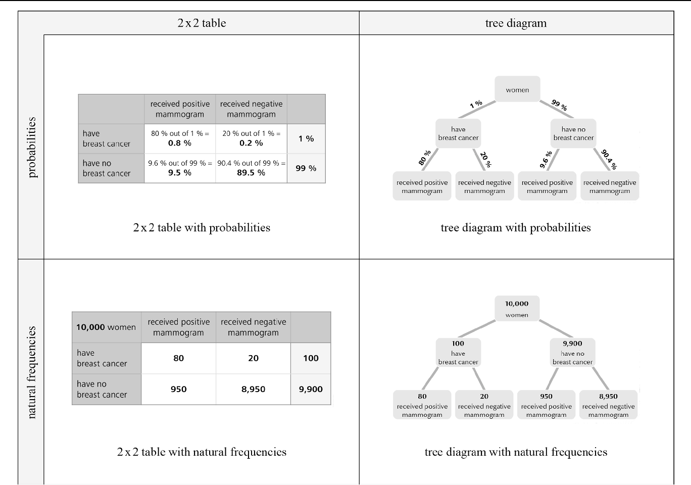 Figure 1 from effects of visualizing statistical information an figure 2 ccuart Images