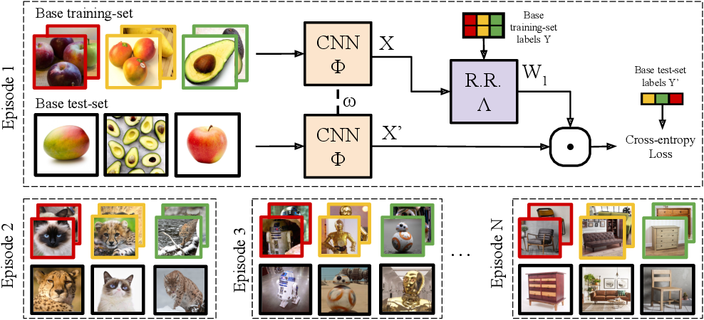 Figure 1 for Meta-learning with differentiable closed-form solvers