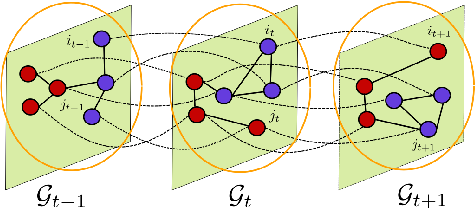 Figure 1 for Community detection in sparse time-evolving graphs with a dynamical Bethe-Hessian