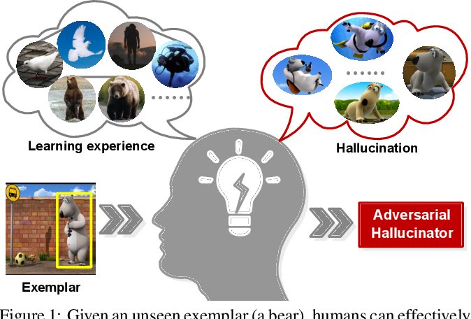 Figure 1 for Hallucinated Adversarial Learning for Robust Visual Tracking