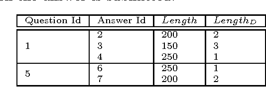 Figure 2 for Leveraging Textual Features for Best Answer Prediction in Community-based Question Answering