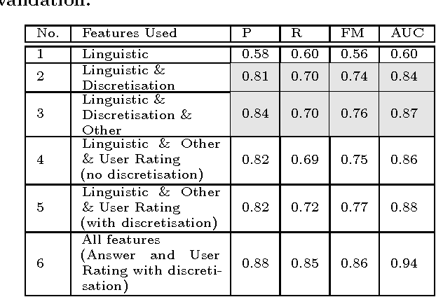 Figure 3 for Leveraging Textual Features for Best Answer Prediction in Community-based Question Answering