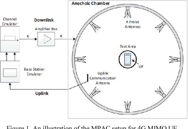 Recent advances on OTA testing for 5G antenna systems in multi-probe
