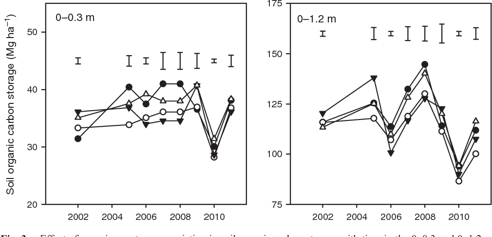 Soil organic carbon concentrations and storage in irrigated cotton