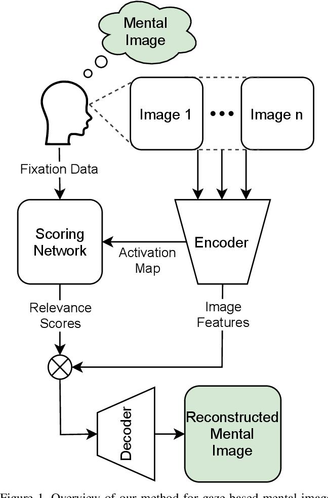 Figure 1 for Neural Photofit: Gaze-based Mental Image Reconstruction