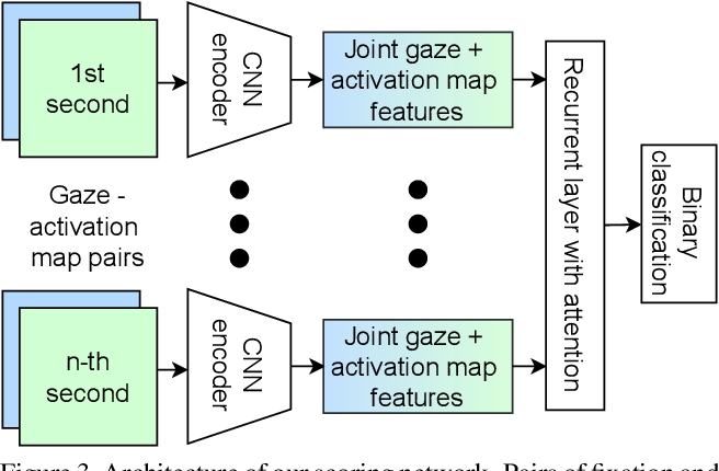 Figure 4 for Neural Photofit: Gaze-based Mental Image Reconstruction