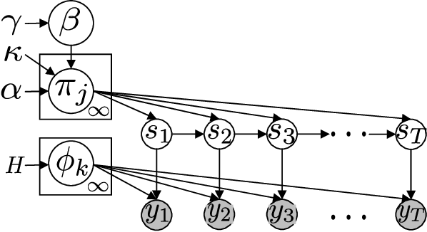 Figure 1 for A Linear-Time Particle Gibbs Sampler for Infinite Hidden Markov Models