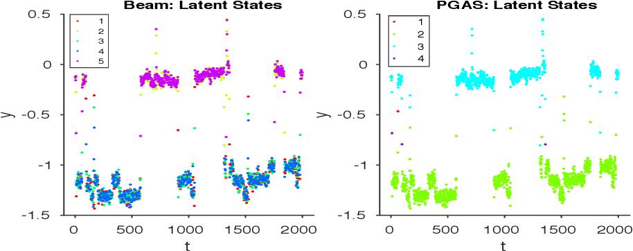 Figure 4 for A Linear-Time Particle Gibbs Sampler for Infinite Hidden Markov Models