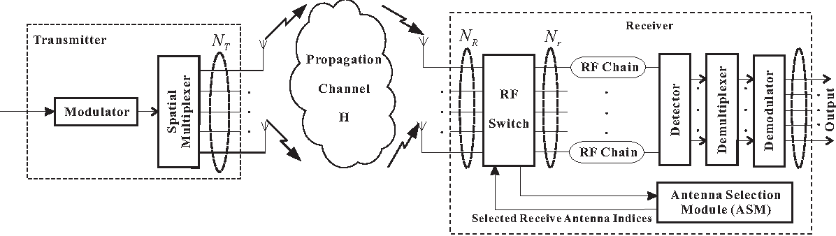 Figure 1 from Receive antenna selection for MIMO systems