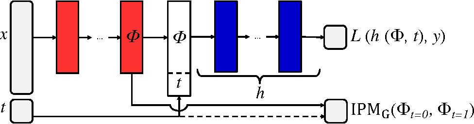 Figure 1 for Estimating individual treatment effect: generalization bounds and algorithms