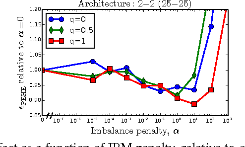 Figure 3 for Estimating individual treatment effect: generalization bounds and algorithms