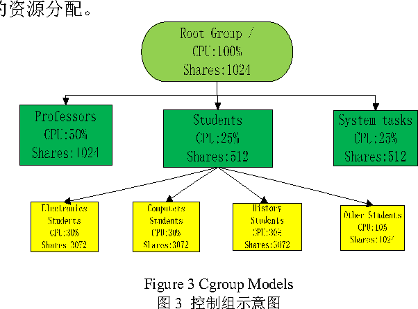 Figure 3 from Optimization of KVM Network Based on CPU